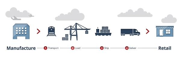 What Is Freight Shipping >> Break Water كاسر الأمواج
